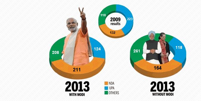modi 2014, secular vs communal, narendra modi, ibtl opinion poll,